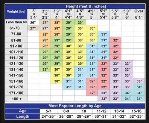chart for bat sizing based on age
