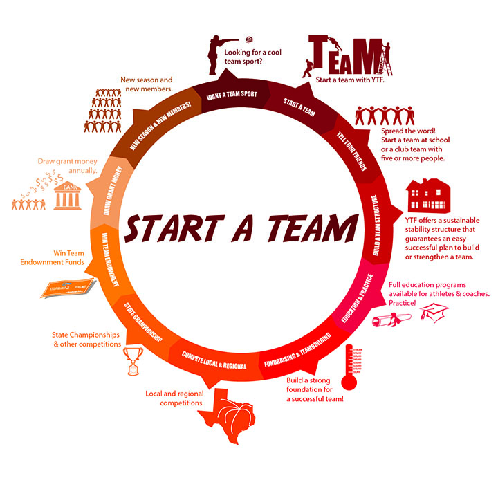 infographic on how to start a clay target team