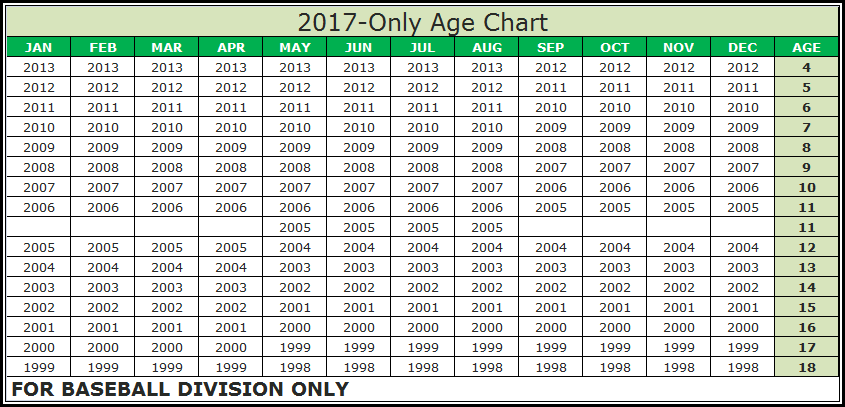 Little League Age Chart for 2017 Baseball